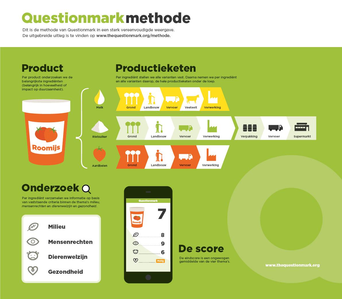 Methode-consumentenversie 2