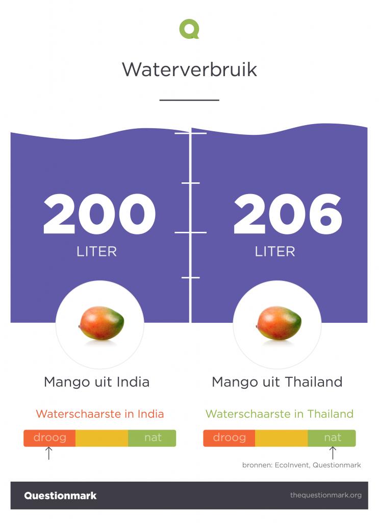 mango-india-thailand