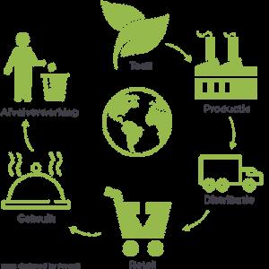levenscyclus van een plantaardig ingredient